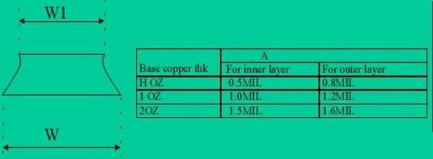 一、PCB Layout中的走线策略   布线(Layout)是PCB设计工程师最基本的工作技能之一。走线的好坏将直接影响到整个系统的性能,大多数高速的设计理论也要最终经过 Layout得以实现并验证,由此可见,布线在高速PCB设计中是至关重要的。下面将针对实际布线中可能遇到的一些情况,分析其合理性,并给出一些比较优化的走线策略。主要从直角走线,差分走线,蛇形线等三个方面来阐述。   想要获得更多新鲜PCB设计资料,请关注PCB设计技术专题。   1. 直角走线   直角走线一般是PCB布线中要求尽量避免