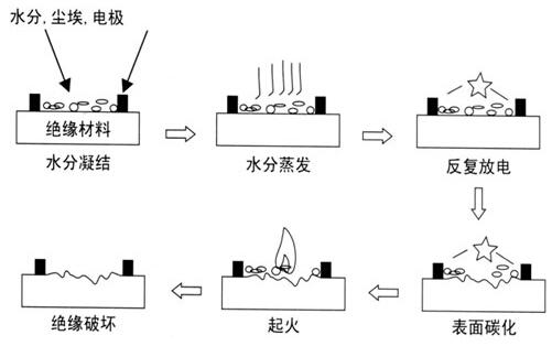 pcb电路板cti数值,品级,模子及测试较量