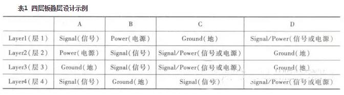 PCB叠层设计