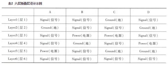 现在很多电路板都采用六层板技术,比如内存模块pcb的设计,大部分都