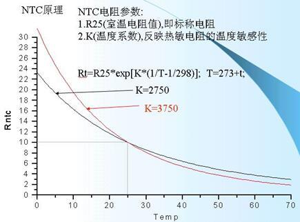 电池电路板之手机电池的保护电路详细介绍  ntc电阻的阻值和温度的
