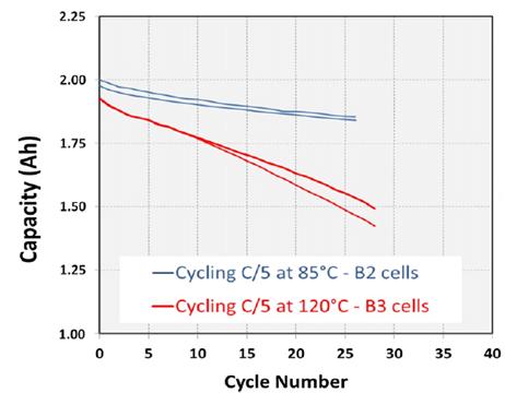 电池电路板浅析锂离子电池在高低温下的性能表现