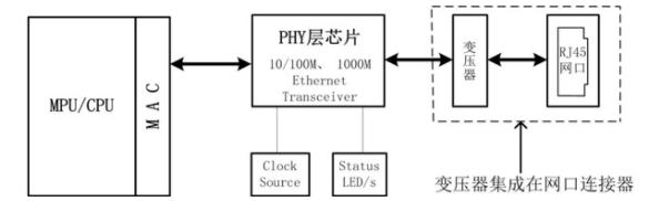 图 2变压器没有集成在网口连接器的电路PCB布局、布线参考 a) RJ45和变压器之间的距离尽可能的短,晶振远离接口、PCB边缘和其他的高频设备、走线或磁性元件周围,PHY层芯片和变压器之间的距离尽可能短,但有时为了顾全整体布局,这一点可能比较难满足,但他们之间的距离最大约10~12cm,器件布局的原则是通常按照信号流向放置,切不可绕来绕去; b) PHY层芯片的电源滤波按照要芯片要求设计,通常每个电源端都需放置一个退耦电容,他们可以为信号提供一个低阻抗通路,减小电源和地平面间的谐振,为了让电容起到去耦和